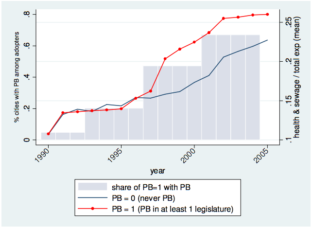 Evolution of Expenditure Share in Health and Sanitation compared between adopters and non-adopters of PB (Goncalves 2013).